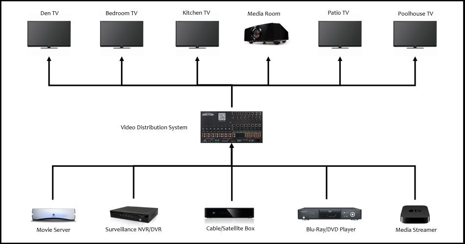 Home Video Installation (Little Rock, AR)